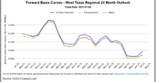 August Natural Gas Futures Rally Loses Steam Ahead of Expiry; Spot Prices Sputter