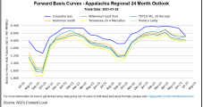 Structural Tightness Maintaining Support for Most U.S. Natural Gas Forward Curves, but Northeast Prices Tumble