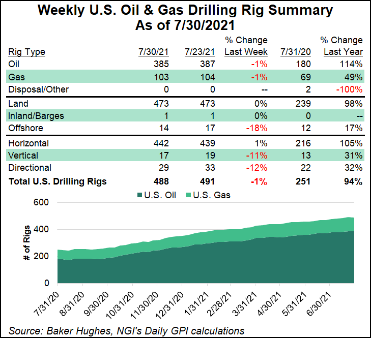 rig count July 30