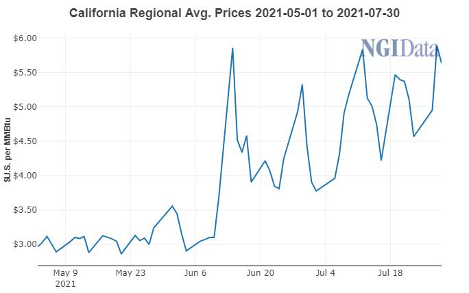 california regional prices