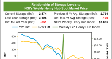 Paltry Storage Build Fuels Rebound for August Natural Gas Futures; Spot Prices Sail Higher