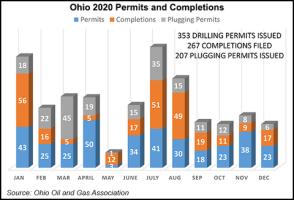 Ohio Production