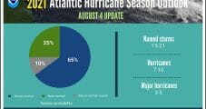 Atlantic Hurricane Season Looking to Reignite, Impact Natural Gas Production, Says NOAA