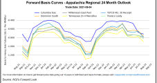 Northeast Forward Markets Up Sharply Amid Lack of E&P Response to Higher Natural Gas Prices