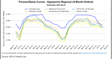Aside from Appalachia and West Coast, Looser Balances See Natural Gas Forwards Tumble