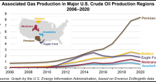 Lower 48 Associated Gas Output Broke Yearslong Uptrend in 2020, EIA Says