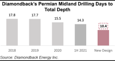 Diamondback Glides Oil Production Slightly Higher, Even as Efficiencies Send Rig Count Lower