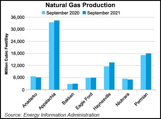 EIA nat gas production