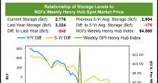 Technical Trading Drives Small Loss for Natural Gas Futures Ahead of EIA Storage Report