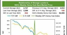 September Natural Gas Prices Retreat in Face of Dangerously Low Storage