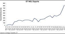 Energy Transfer Says Jump in Gas Prices, Strength in NGL and Refined Products Boost 2Q2021 Results
