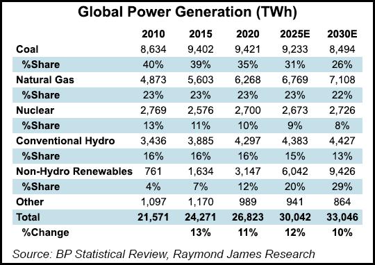global power generation