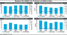 Marathon Oil Inching Up Lower 48 Production to Year's End, but Capex Holding Steady