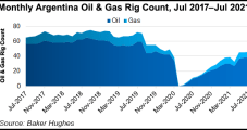Argentina Natural Gas Output Rising Amid Impetus for Vaca Muerta-Brazil Pipeline