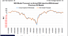 September Natural Gas Futures See-Saw Along with Demand, Production and Hurricane Potential