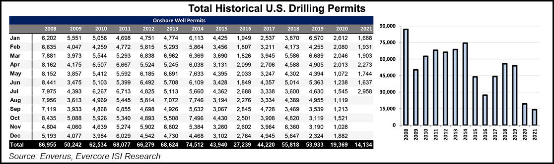 drilling USA