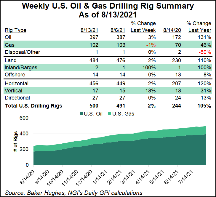 daily rigs August 13