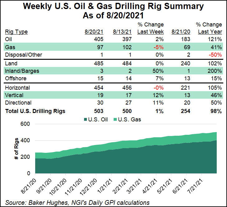 rig count august 20
