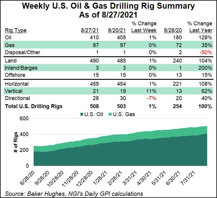 rig count August 27