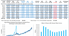 LNG Market Seen Tightening Further With Little Relief in Sight as Winter Nears