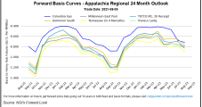 Stagnating Natural Gas Production a Boon to Northeast Forward Prices; Structural Drivers Behind Overall Rally