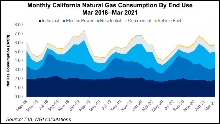 California natural gas