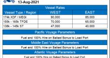 Golar LNG Eyes Shipping Spin-Off as Upstream Emphasis Grows