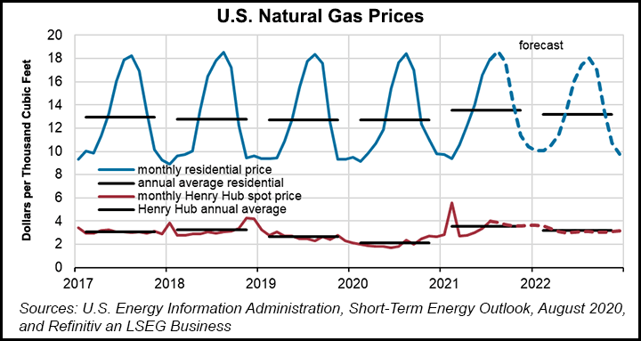 Gas Price Outlook