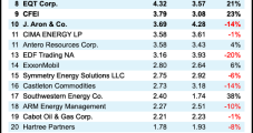 CFEi Natural Gas Volumes Surge in 2Q2021 as Top Marketers Post Declines