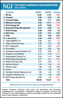 marketer ranking