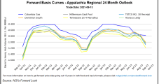 Supply Worries, Strong Cash Prices Boost October Natural Gas Futures to 2021 High