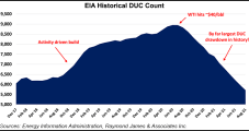 Lower 48 E&Ps Spurning New Wells, Drawing Down DUCs at 'Unsustainable Delta'