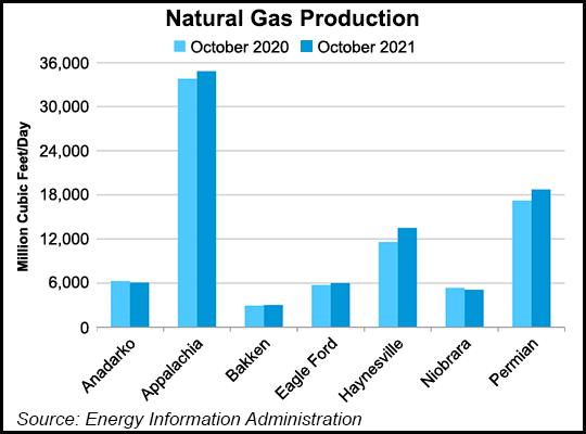 nat gas production