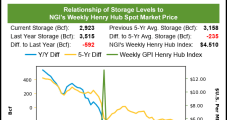 October Natural Gas Futures Extend Rally as Storage Worry Mounts