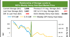 October Natural Gas Futures, Spot Prices Extend Rally