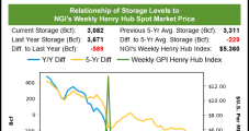 Natural Gas Futures Finish Flat as Weather Demand Looks Weak