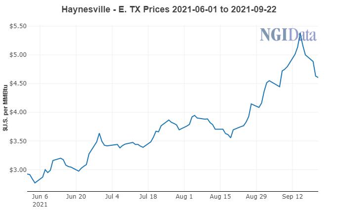 Haynesville Prices