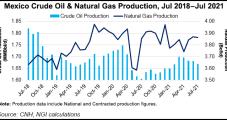 Pemex Ixachi, Quesqui Fields Missing Production Goals as Natural Gas Prices Soar