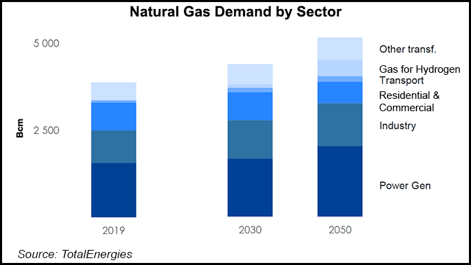 TotalEnergies Natural Gas Demand by Sector