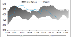 U.S. Petroleum Demand, Production Bounce Back Amid Post-Ida Recovery