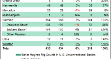 U.S. Rig Count Climbs on Partial GOM Recovery