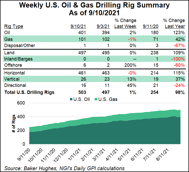rig count Sept 10