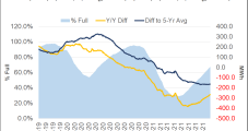 Fitch Raises Henry Hub, Euro Natural Gas Price Assumptions on Resurgent Demand, Supply Challenges