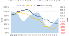 European Industrial Blackouts Said Possible This Winter Amid Soaring Natural Gas Prices
