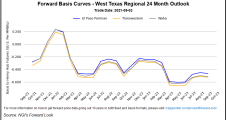 October Natural Gas Futures Surge Again as Supply Concerns Mount