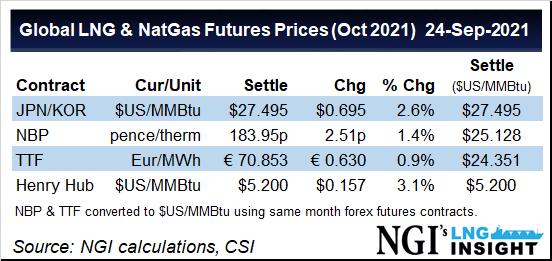LNG futures