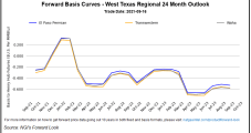 October Natural Gas Futures, Cash Prices Languish as Forecasters See Weather Demand Tapering