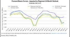 Natural Gas Forwards Retreat on Shrinking U.S. Storage Deficit; Global Market Raises Stakes