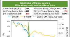 Natural Gas Futures Unchanged Despite Wild Intraday Swings Following EIA Data