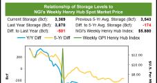 Natural Gas Futures Stage Late Rally Despite Further Shrinking Expected in U.S. Storage Deficits